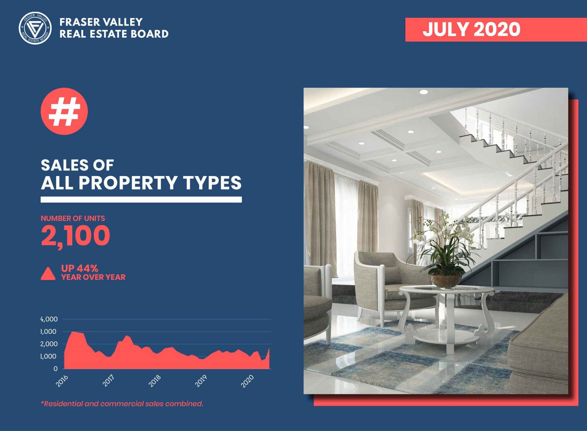 Record Setting Sales and New Listings in July!